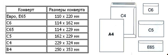 размеры пластиковых конвертов почта россии